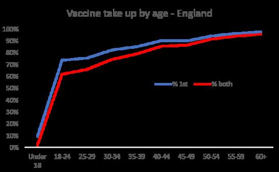 Vaccination Update Progress so far
